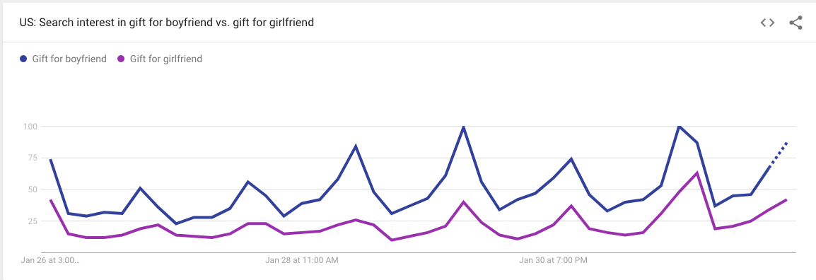 Google Trends Shows Guys Either Have Valentine's Day Totally Under Control or Not at All